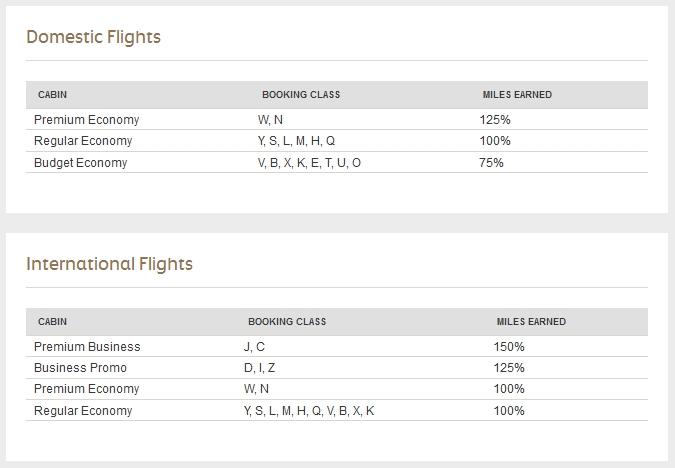 Etihad guest miles met Philippine Airlines