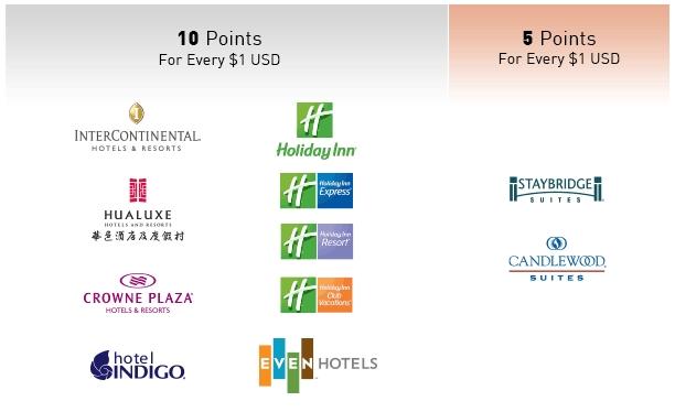 IHG punten per hotelketen