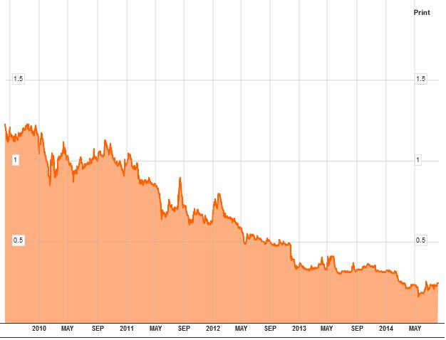 Aandeel Malaysia Airlines afgelopen 5 jaar