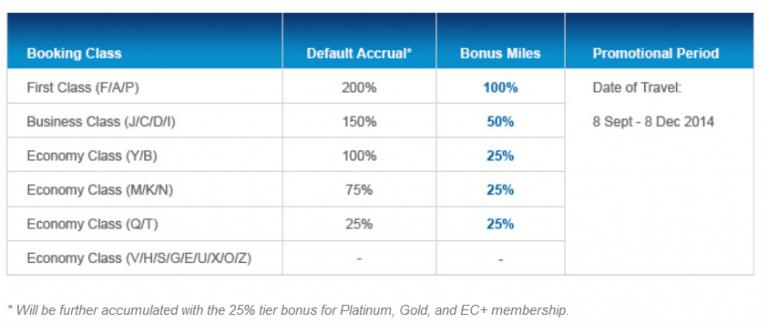 Miles bonus Garuda