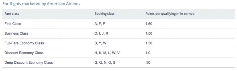 AA Elite-qualifying points