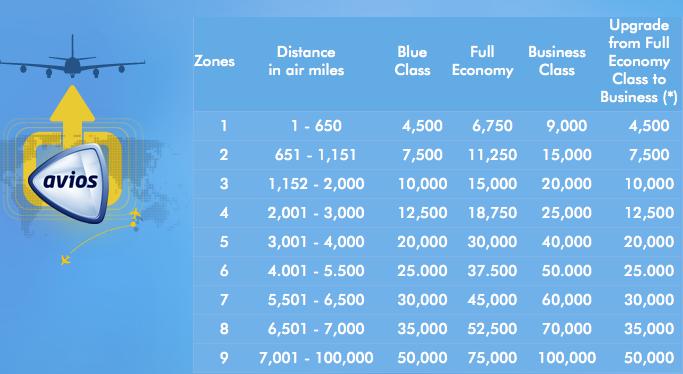 Op basis van afstand wordt aantal Avios voor award bepaald.