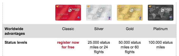 Air Berlin Status Levels