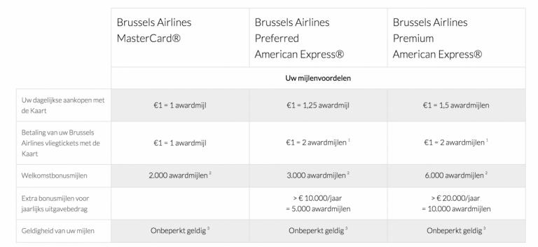 Brussels Airlines Kredietkaarten Mijlenvoordelen