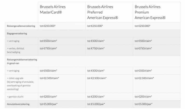 Brussels Airlines Kredietkaarten Reisvoordelen