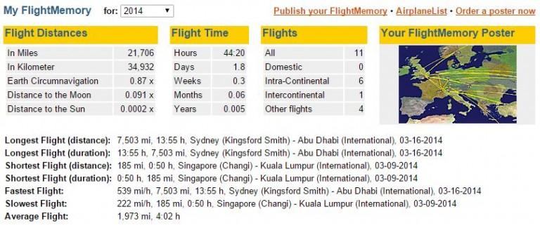 Statistics Flightmemory