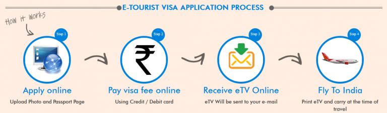 E-visa india proces