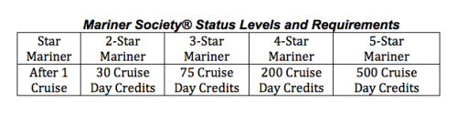 Cruisemaatschappij loyaliteitsprogramma