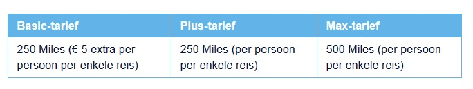 Flying Blue Miles bij Transavia