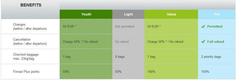 Finnair Youth ticket