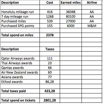 besparen op vluchten