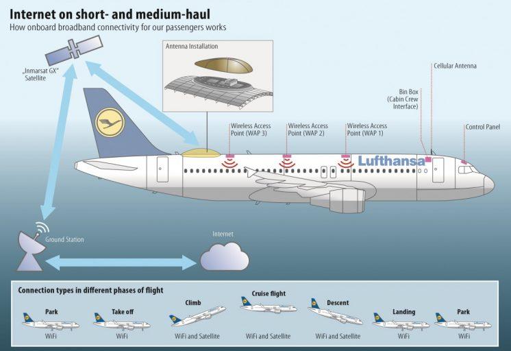 wifi op Europese vluchten bij Lufthansa