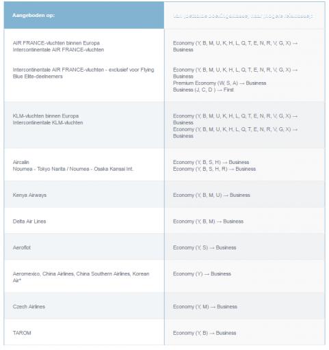 KLM Upgrade Award Chart