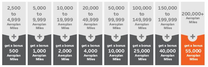 Aeroplan 55.000 Bonus Promotie Staffel