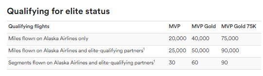 De tabel voor kwalificatie
