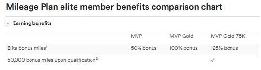 Bonusmiles tabel