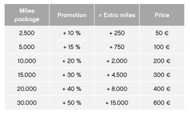 koop airberlin miles met bonus