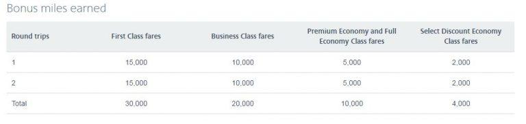 american-airlines-aadvantage-bonus