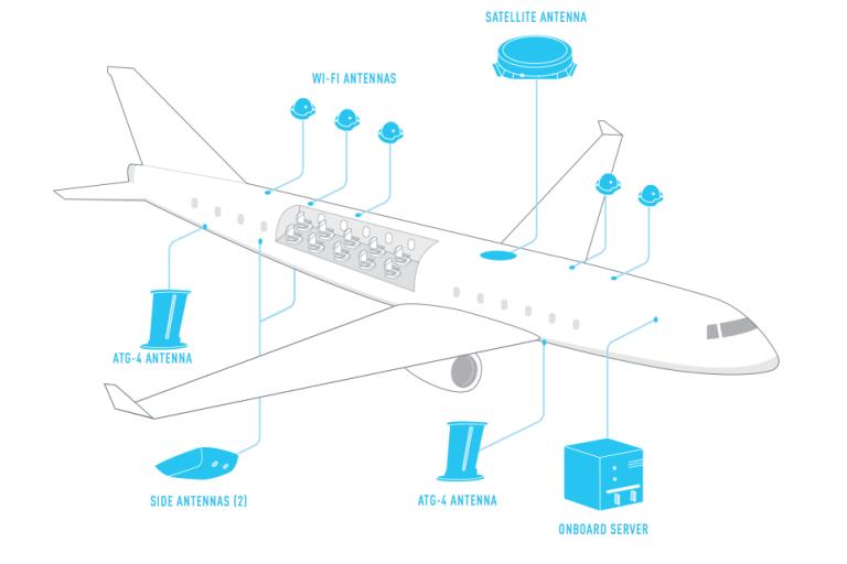 Ingebouwd gogo systeem om in flight wifi te kunnen ondersteunen op KLM en Air France vluchten