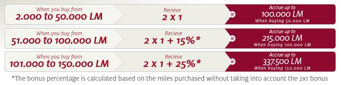 LifeMiles promo 125% bonus