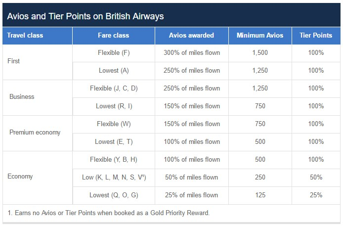 BA Avios en Tier Points verdienen
