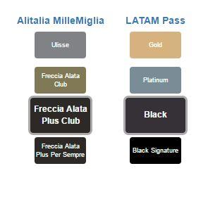 LATAM Status Match