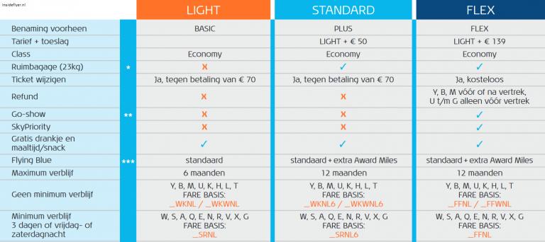 nieuwe tariefstructuur KLM
