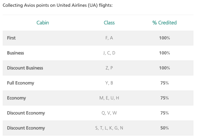 Avios verdienen met Untited Airlines