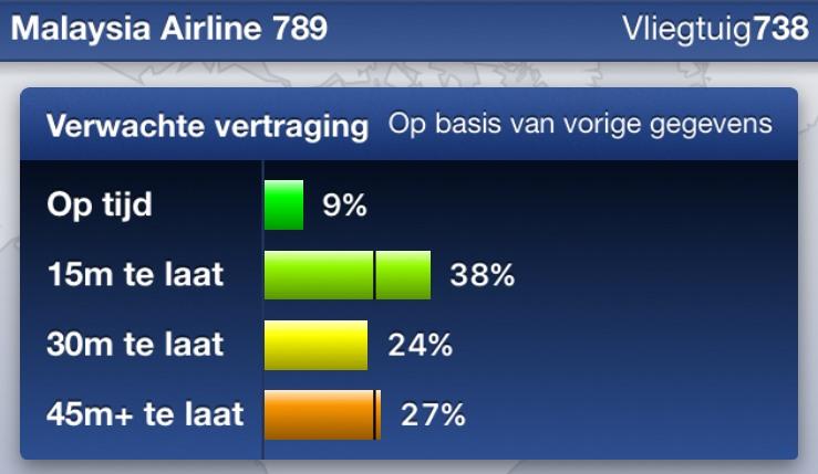 statistieken voor vlucht MH789