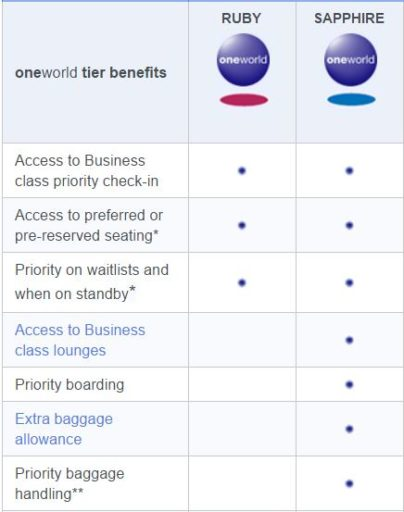 Oneworld elite benefits