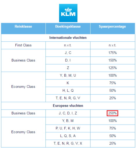 KLM award chart, American Express, Flying Blue, KLM, Miles sparen, KLM ervaringen, KLM miles verdienen, KLM Business Class