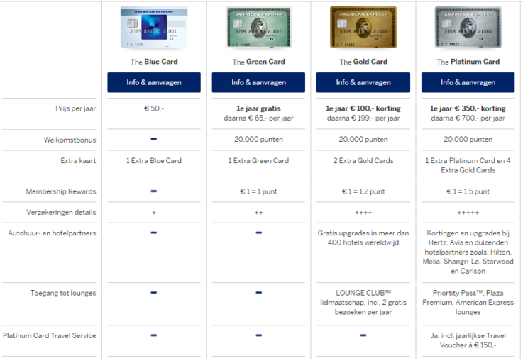 American Express, Amex, Creditcard, Creditcard reizen