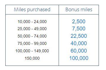 koop american airlines miles