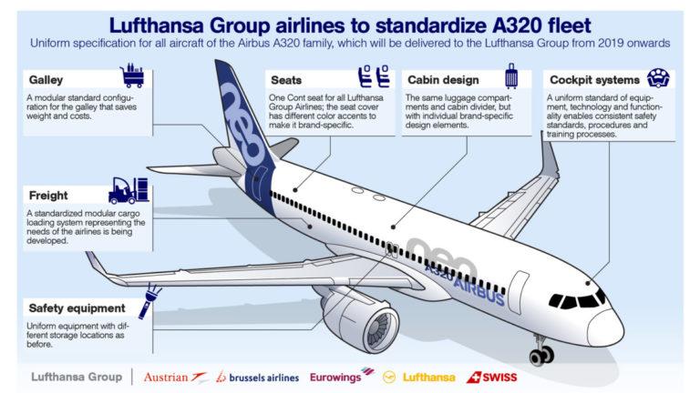 Lufthansa Group standaard A320