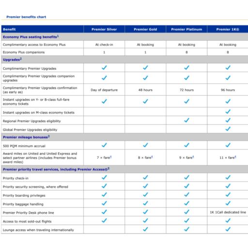 premier 1k, united, mileageplus, global premier upgrades