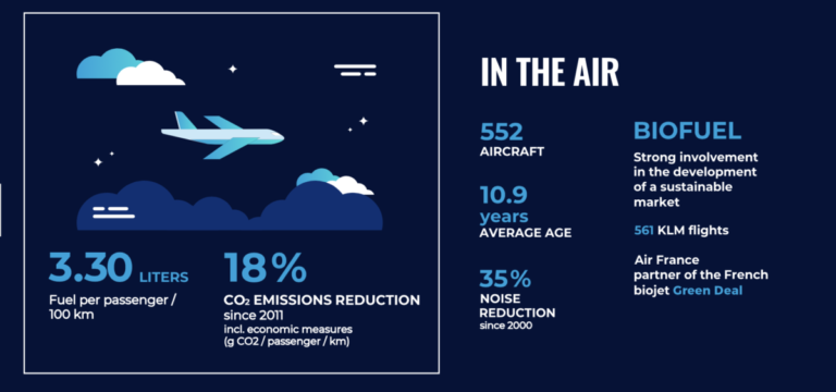 In de lucht (Bron: Air France - KLM)