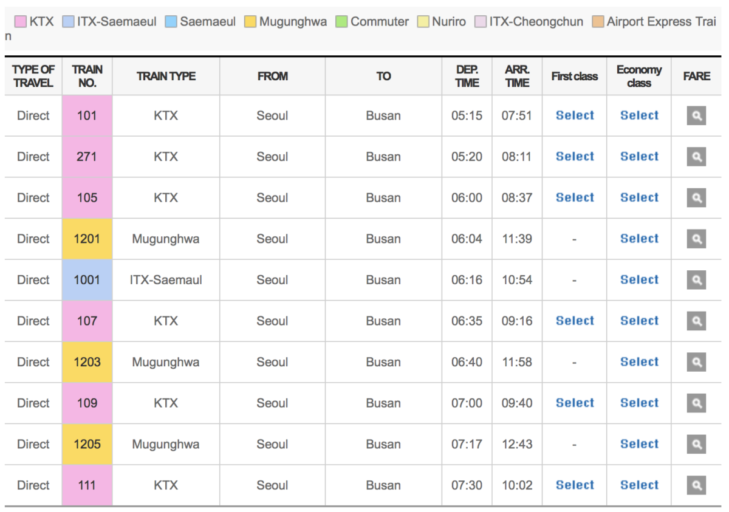 Er rijden diverse treintypes tussen Seoul en Busan