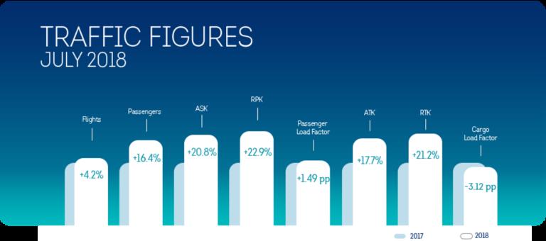 De groeicijfers van Brussels Airlines over juli 2018 (Bron: Brussels Airlines)