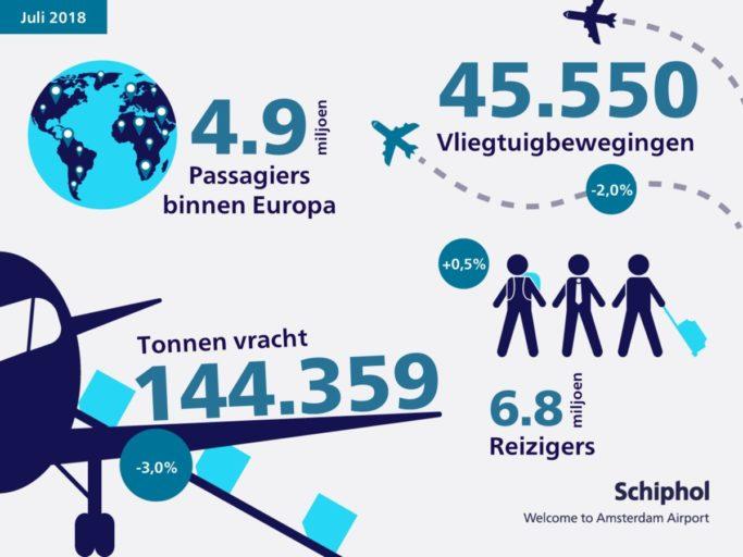 Verkeer- en vervoerscijfers Schiphol juli 2018 (Bron: Schiphol)