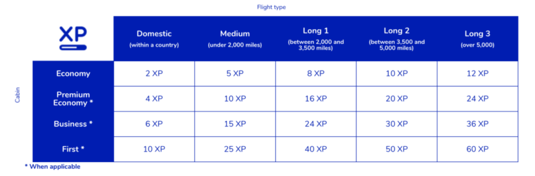 In deze tabel zie je hoeveel XP je spaart per vlucht. Een retourtje AMS-MAD levert 2x 5 XP op. Vlieg je met een overstap in een ander land dan verdien je 4x 5 XP.