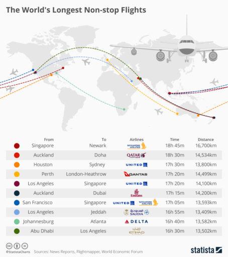De langste vluchten ter wereld