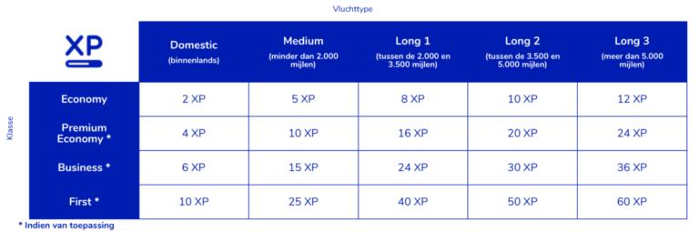 Het aantal XP dat je krijgt is afhankelijk van het type vlucht en de klasse waarin je reist (Bron: Flying Blue)