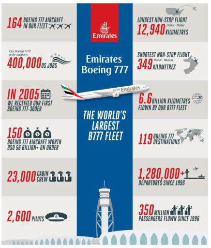 Alle feiten van de Boeing 777-300ER van Emirates (Bron: Emirates)