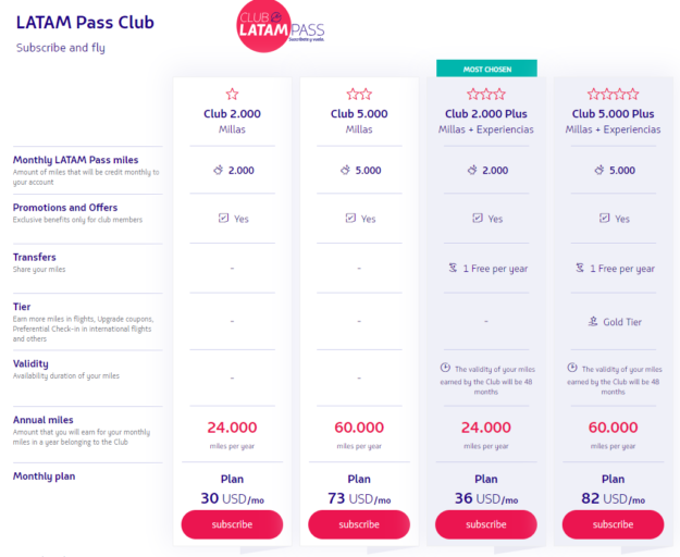 LATAM Pass Club