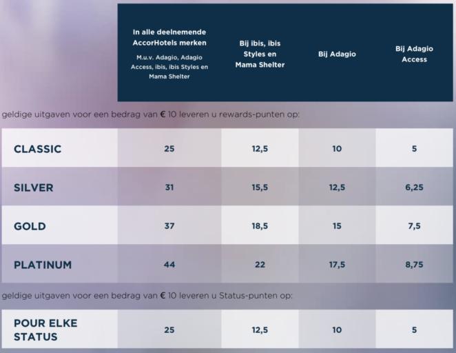 Bij Le Club AccorHotels kun je Rewards punten en Status punten verdienen (Bron: AccorHotels)