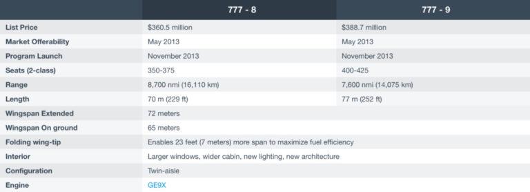 Specificaties van de Boeing 777X (Bron: Boeing)