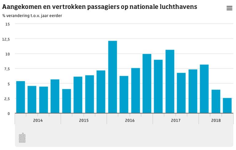 Aangekomen en vertrokken passagiers op nationale luchthavens (Bron: CBS)