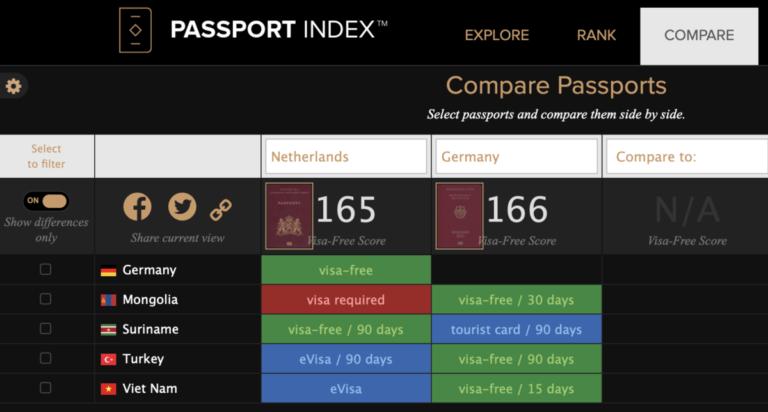 Vergelijk paspoorten Nederland en Duitsland