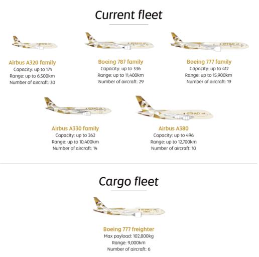 De vloot van Etihad bestaat uit Boeing en Airbus toestellen (Bron: Etihad)