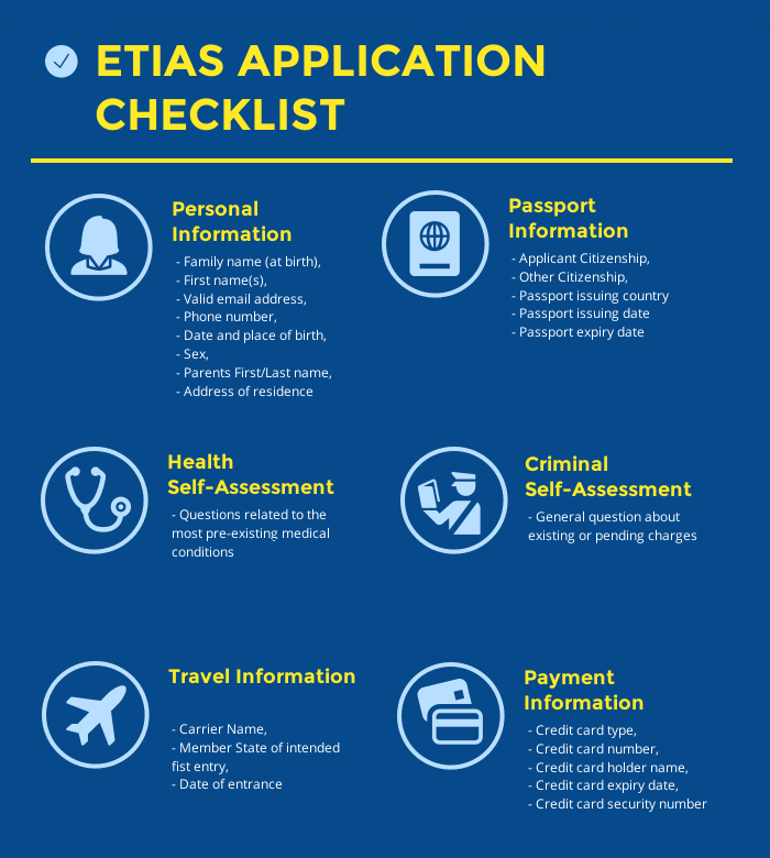 ETIAS application Checklist
